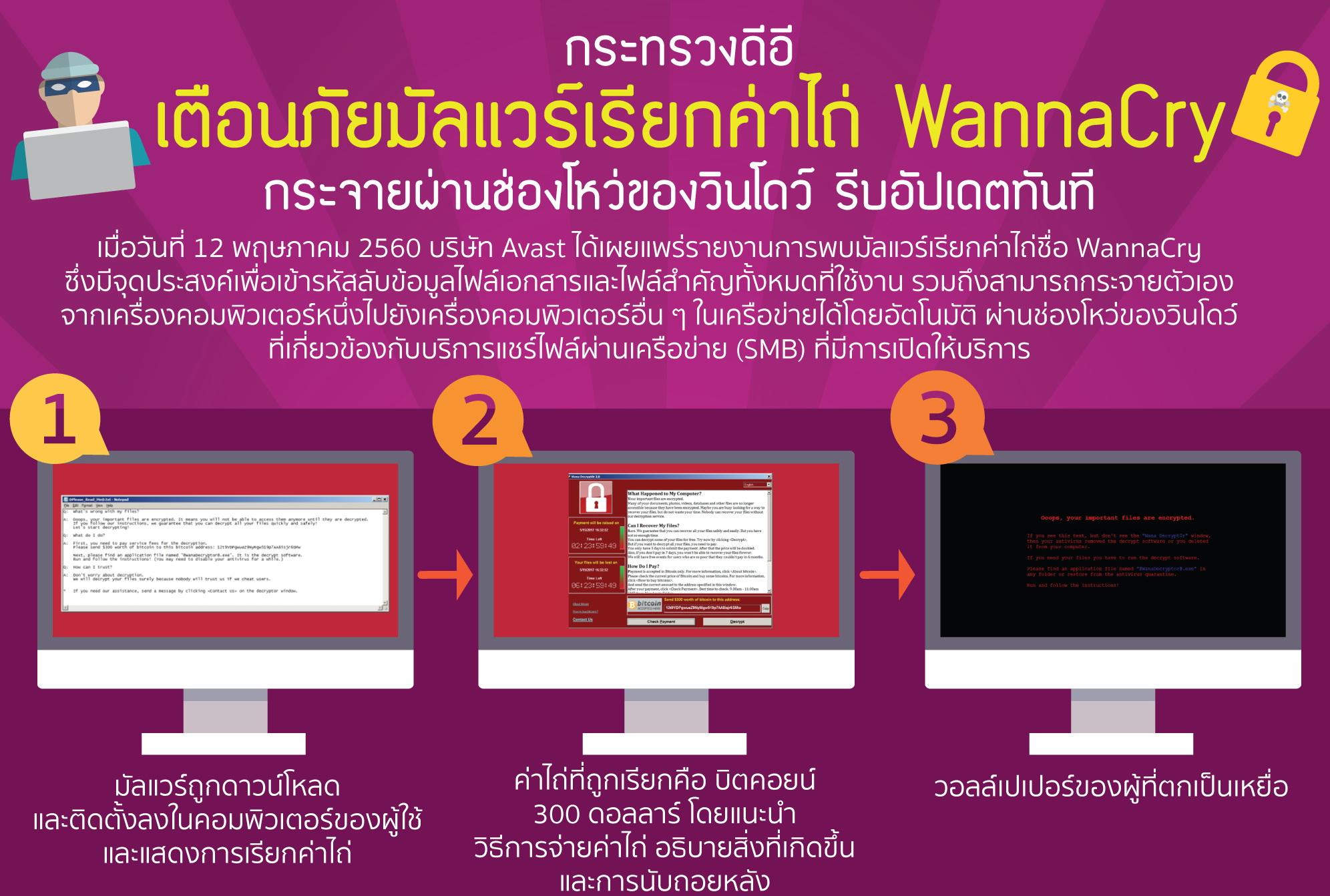 เตือนภัยมัลแวร์เรียกค่าไถ่ WannaCry และวิธีป้องกัน