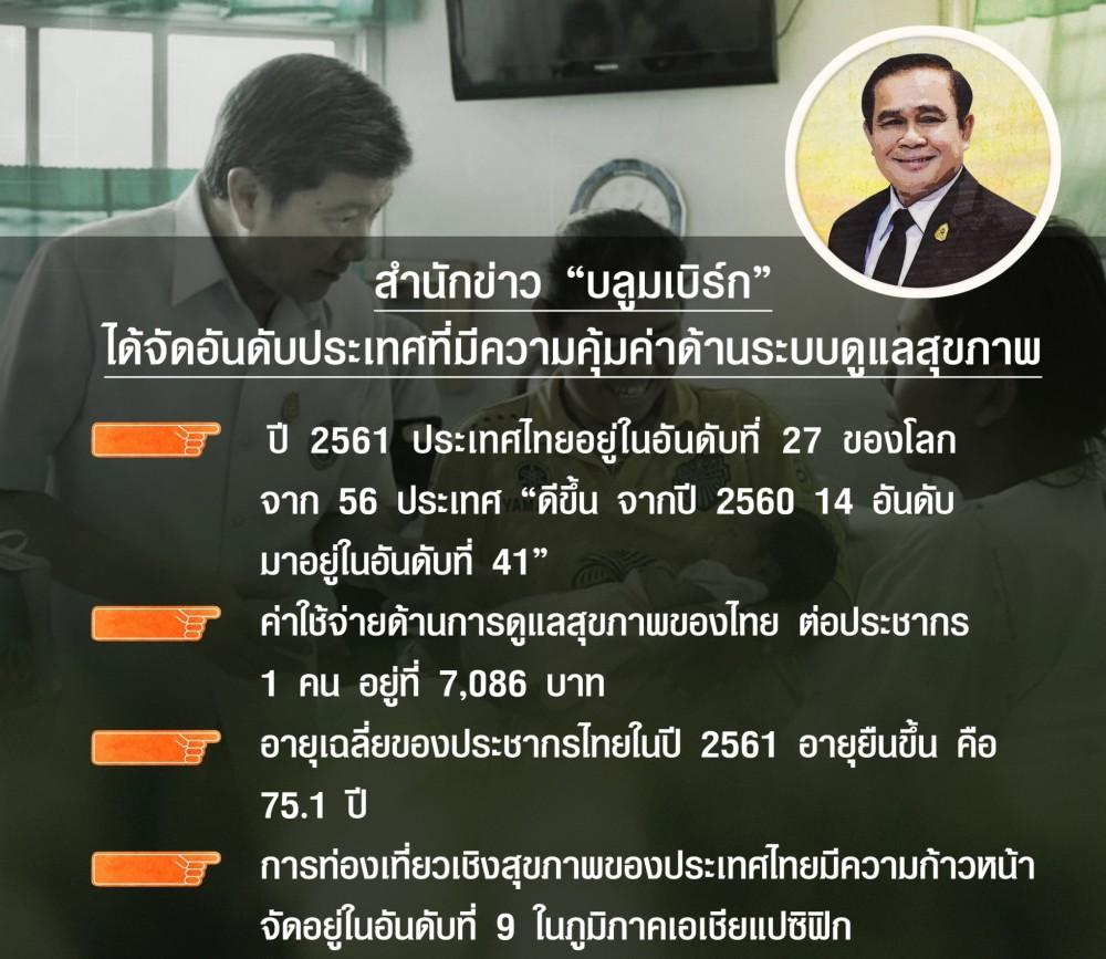สำนักข่าวบลูมเบิร์ก ได้จัดอันดับประเทศที่มีความคุ้มค่าด้านระบบดูแลสุขภาพ ประเทศไทยอยู่อันดับที่ 27 ของโลก จาก 56 ประเทศ